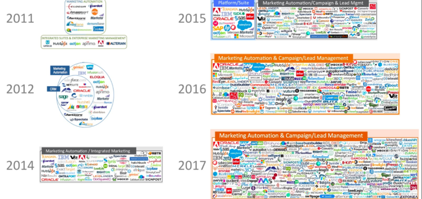 The Marketing Automation Evolution